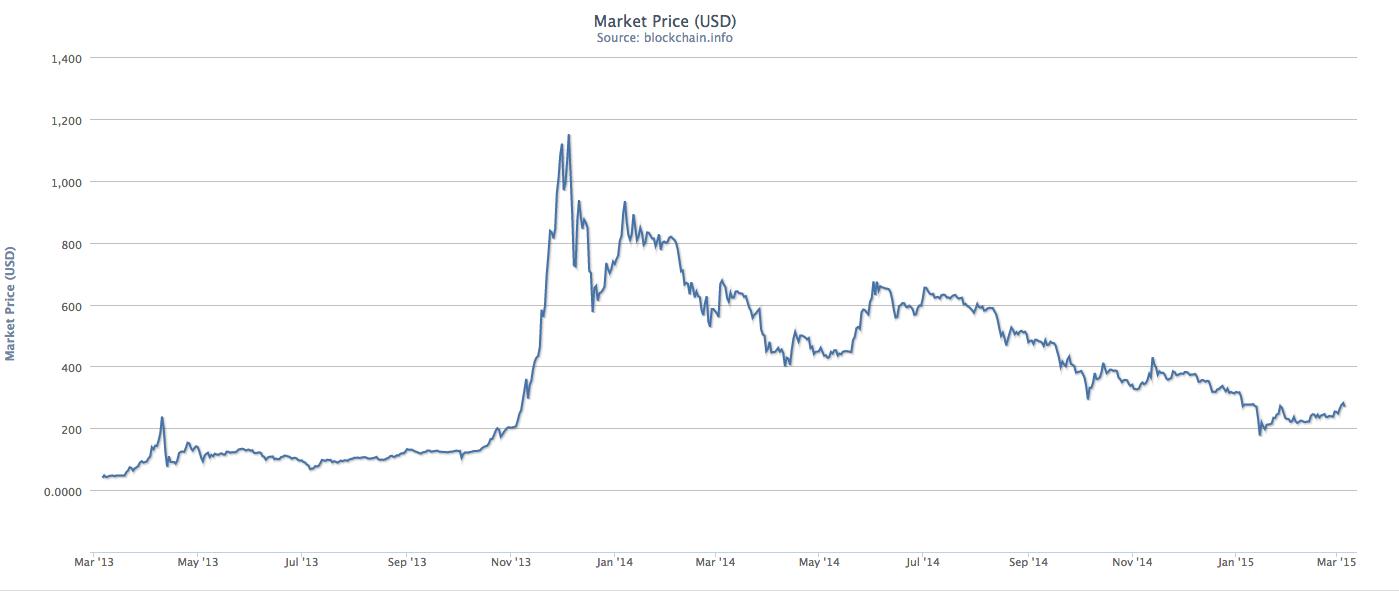 bitcoin futures xbt chart