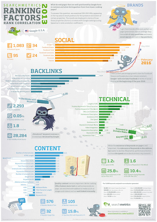 Infographic: 2013 SEO Ranking Factors, From SearchMetrics