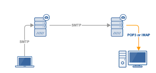 SMTP vs IMAP vs POP3 - Knowing The Difference