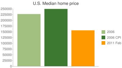 U.S. Median home price