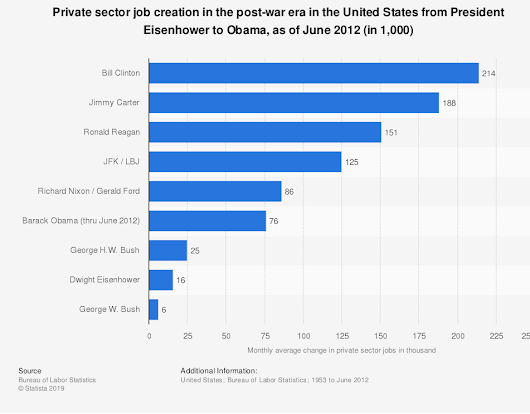 •  Job creation by U.S. presidents, from Eisenhower to Obama | Statistic