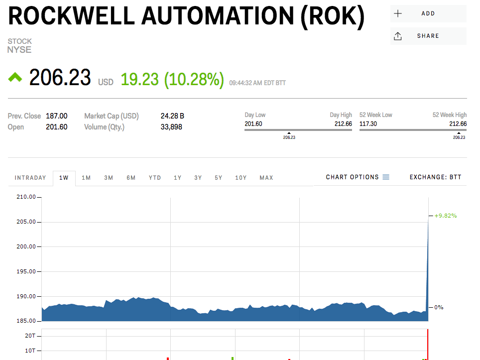 rockwell-automation-spikes-after-receivi