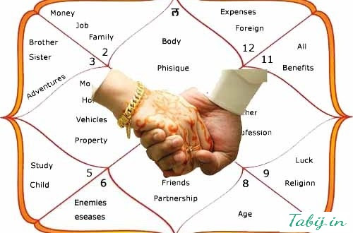 Significance of Horoscope Matching