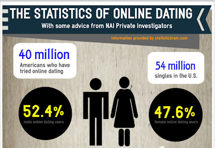 online dating dangers facts tips