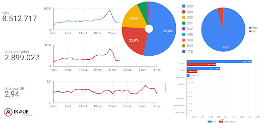 Crear un dashboard de análisis de Logs SEO con Google Big Query y Google Data Studio