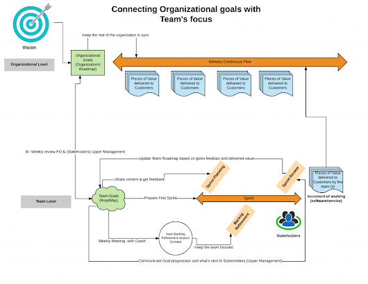 Connecting team and strategic planning in agile organizations | Jesus Mendez