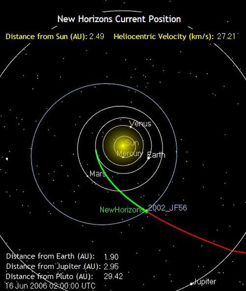 The green line marks the path traveled by the New Horizons spacecraft as of 7:00 PM, Pacific Standard Time, on June 15, 2006.  It is 177 million miles from Earth.