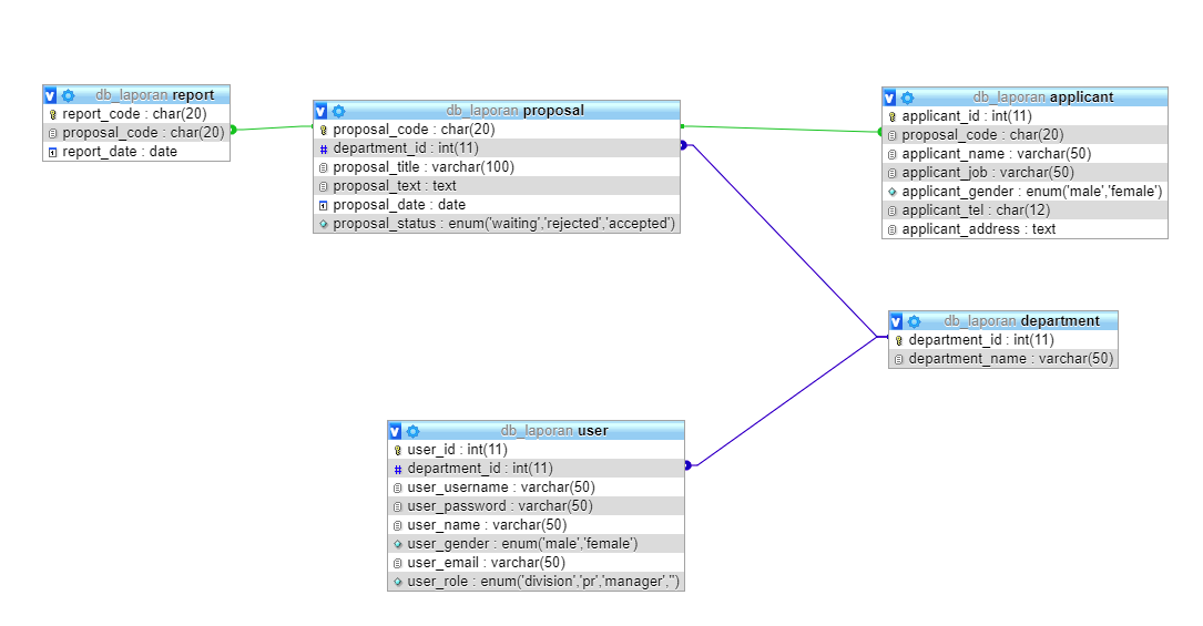 UML Class-Diagrams : class inheritance and relationships ...