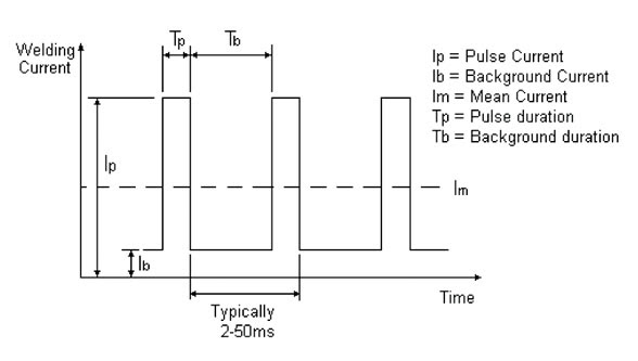Pulsed current welding processes || arc pulse welding || pulse mode power supply pulsed current welding processes