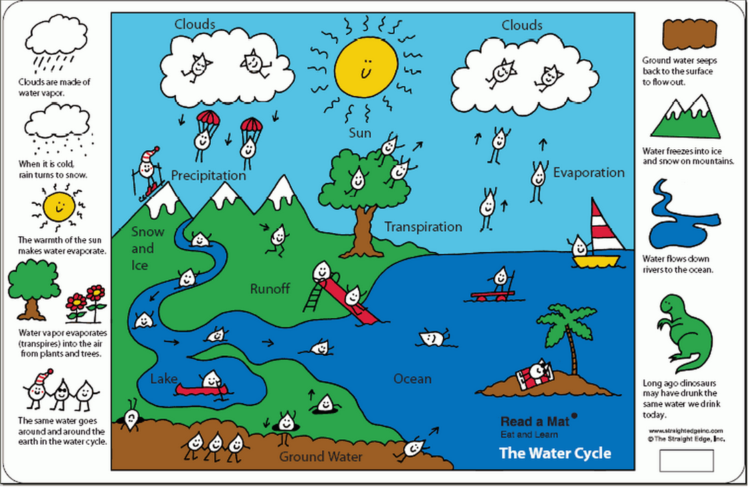 6th Grade The Water Cycle Ms Sylvester S Science Page