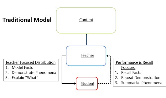 Traditional Versus Next Generation Models of Instruction