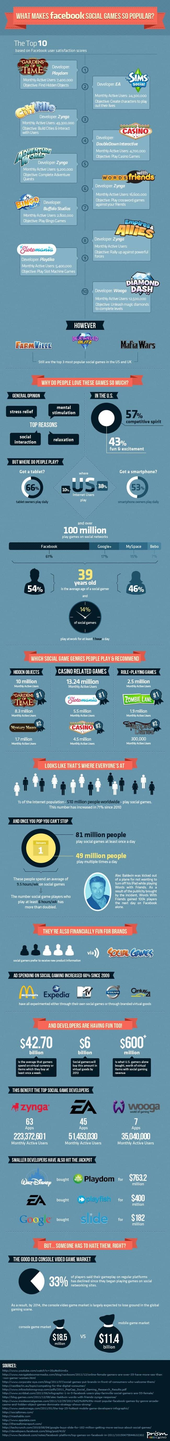 What Makes Social Media Games So Popular?