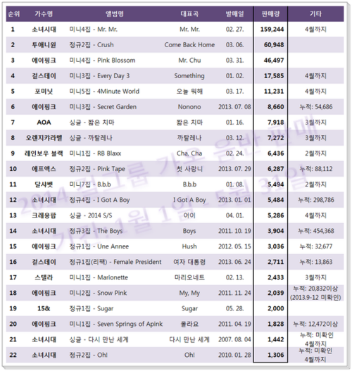 K-Pop: kpop girl group names list