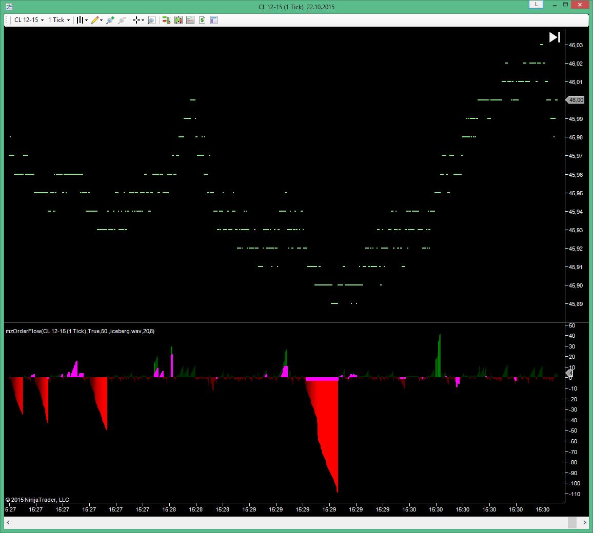 Forex order flow indicator