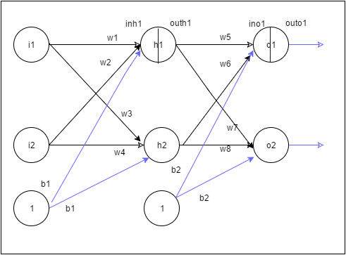 Neural Networks: The mechanics of backpropagation