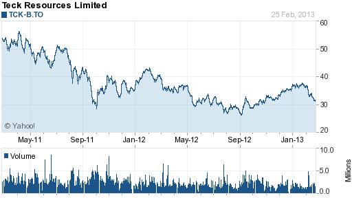 Teck Resources (TCK) 2 Year Chart