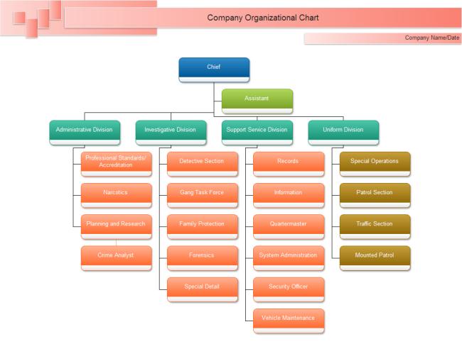 Top 12 Benefits to Use Organizational Chart