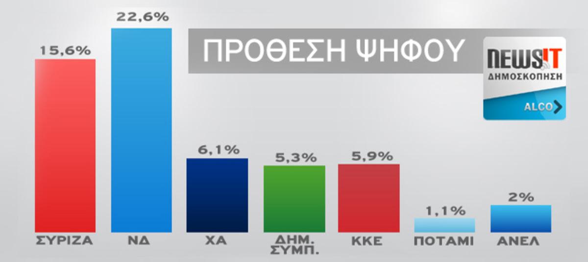 Δημοσκόπηση της Alco για το Newsit.gr: Προβάδισμα 7 μονάδων της ΝΔ έναντι του ΣΥΡΙΖΑ στην πρόθεση ψήφου και 8 μονάδων επι των έγκυρων | Newsit.gr