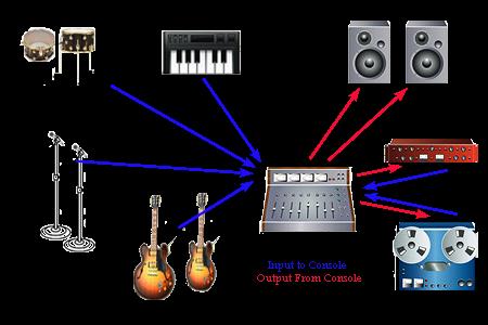 home recording studio setup diagram free wiring diagram for you