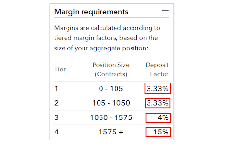 How to calculate contract size in forex