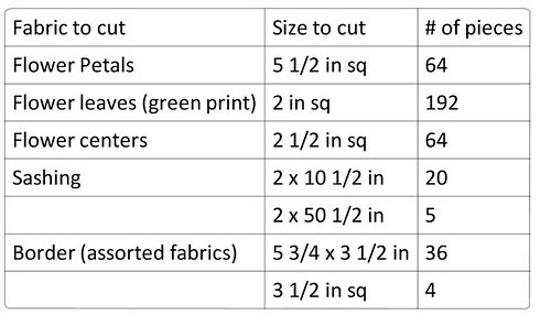 Daisy Quilt Pattern fabric cuts for quilt