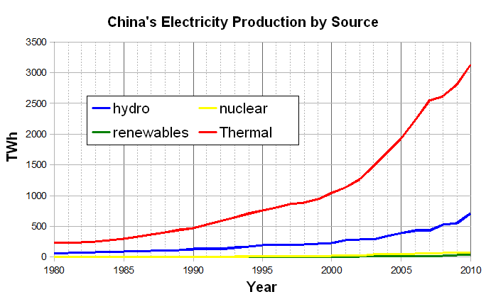 File:Electricity production in China.PNG