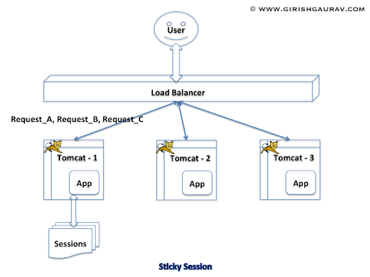 Persist/Share tomcat session state between multiple instances - Girish Gaurav's Blog