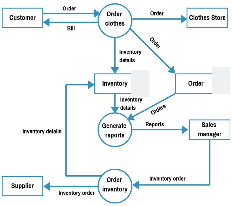 Data Flow Diagram Examples Context Level 1 Explanation Tutorial