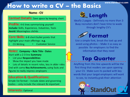 How to structure a CV - With CV template and guide