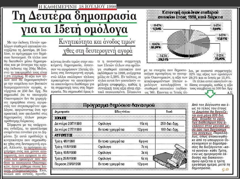 ΔΗΜΟΠΡΑΣΙΑ ΟΜΟΛΟΓΩΝ 1998
