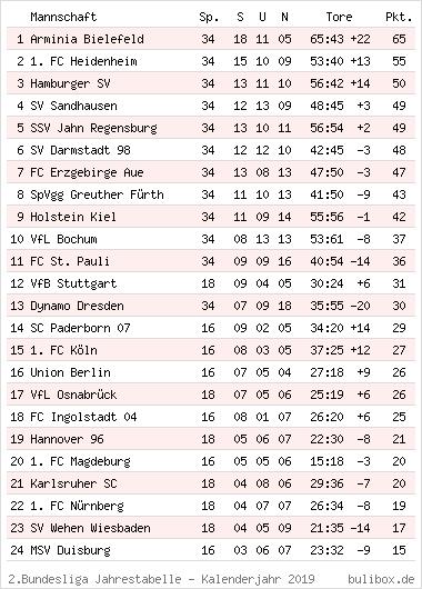 Tabelle 2 Buli