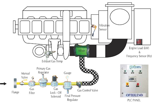 Natural Gas Engine Manufacturing Companies