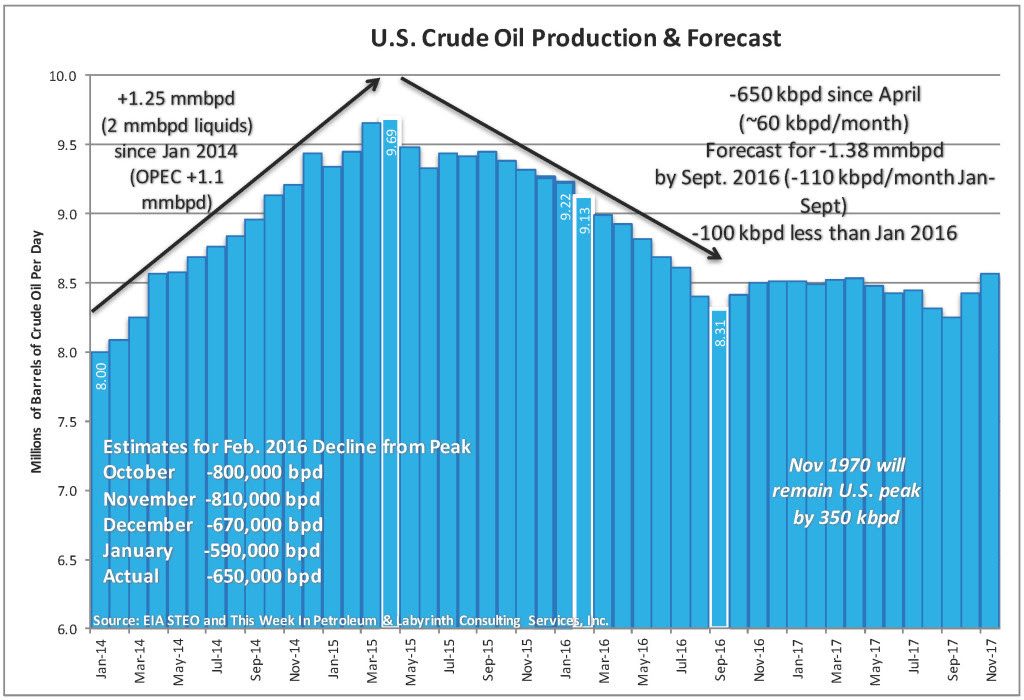 U.S. Production Forecast MAR 2016