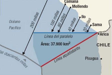 DIFERENDO MARITIMO PERU CHILE