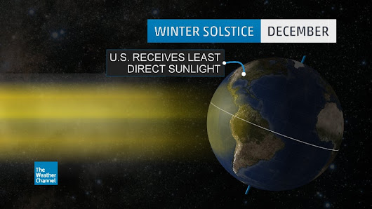 What the Winter Solstice Really Means | The Weather Channel