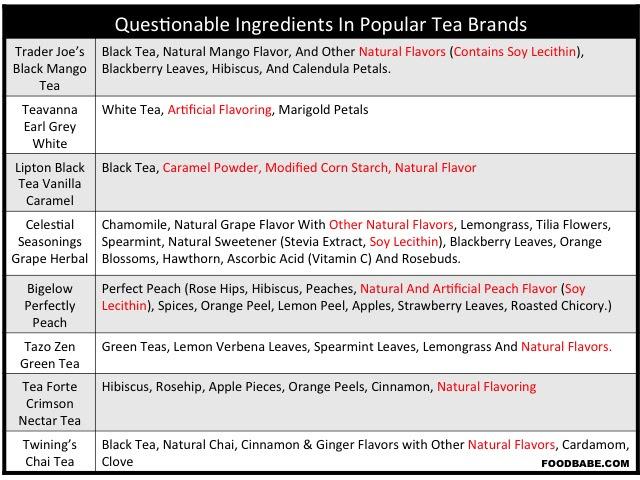 PopularTeaBrandIngredients
