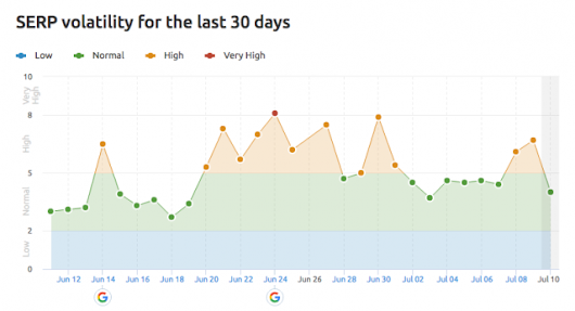 Signs Of A Google Search Algorithm Update Over Weekend