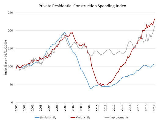 Private Residential Construction Spending at Post-Recession High