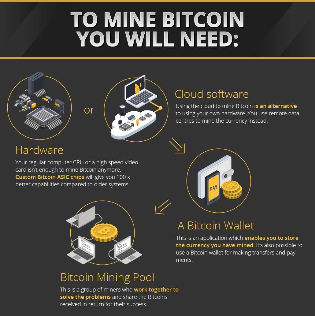 bitcoin for sale qatar