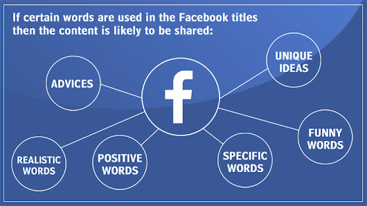The best words to use in Facebook titles to get shares