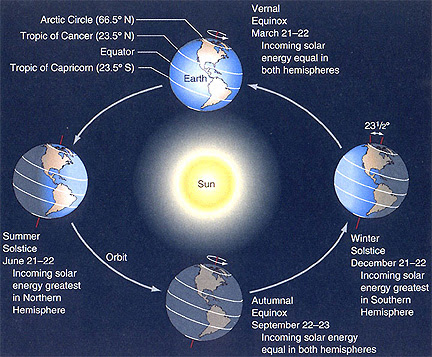 Solstice coming up December 21 | EarthSky.org