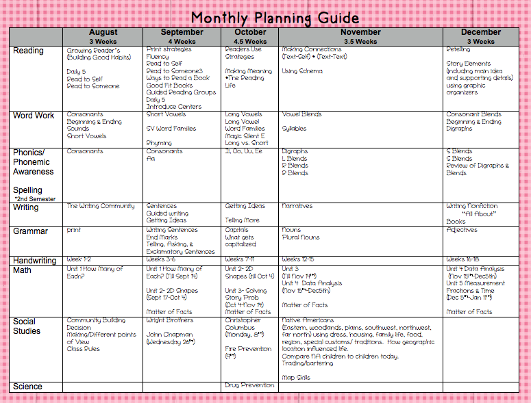 1000+ images about Planning ideas on Pinterest   Curriculum, Daily ...
