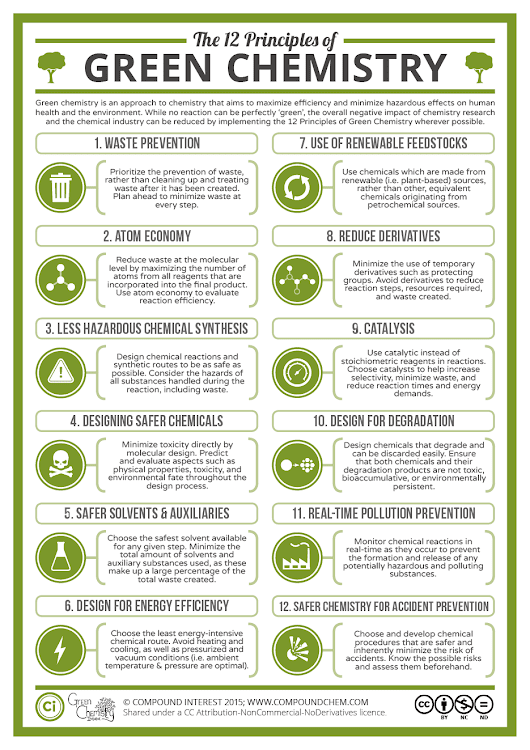 The Twelve Principles of Green Chemistry: What it is, & Why it Matters