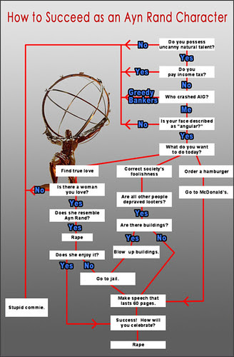 Ayn Rand Flow Chart