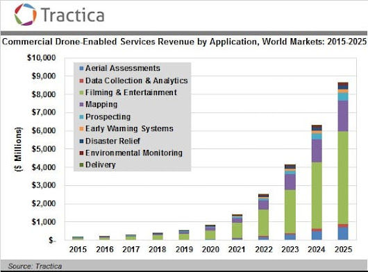 Drone-related revenue estimated to hit $8.7 billion by 2025
