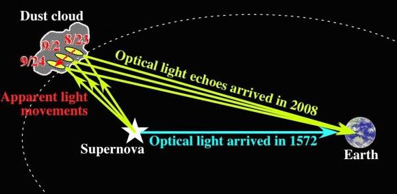 ecos_de_luz_de_la_supernova_de_Tycho