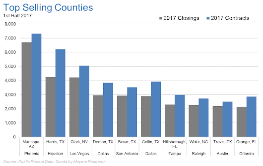 What Do Tampa, Las Vegas, & Dallas Have In Common? - Meyers Research