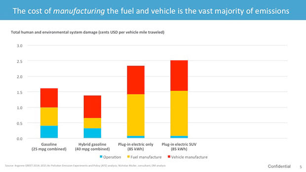 cost of manufacturing the fuel and vehicle