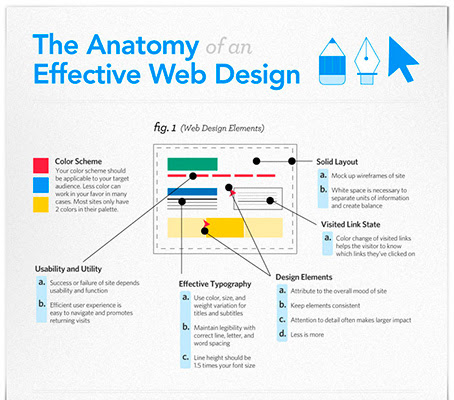 44 Useful Infographics for Web Designers