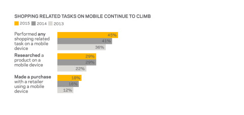 Mobile Technology Use Among Shoppers Rises as Retail Habits Change, Synchrony Financial Study Finds | Business Wire